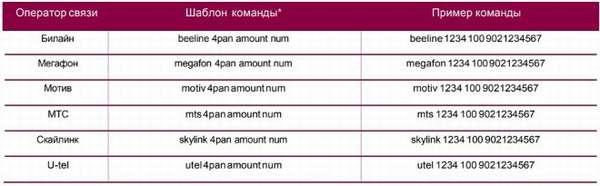 пополнить счет телефона с карты УБРиР