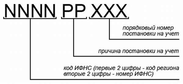 Схема — структура КПП