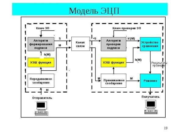 Модель работы ЭЦП