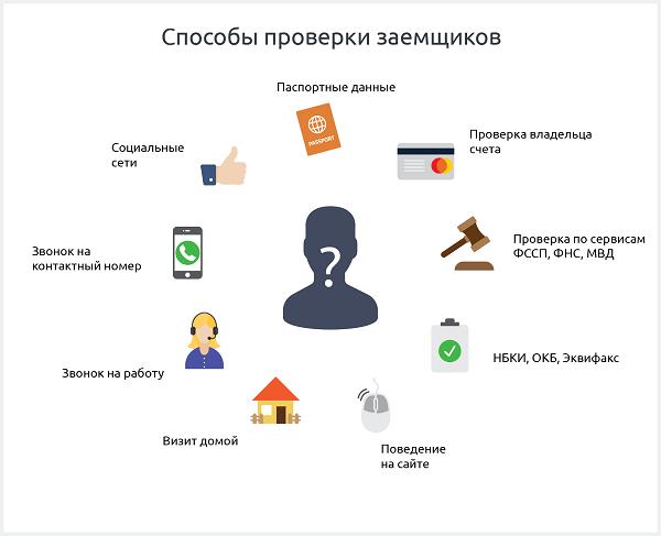 Способы проверки заемщиков — схема