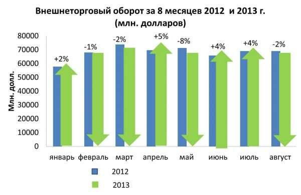 Диаграмма внешнеторгового оборота России в 2012–2013 гг