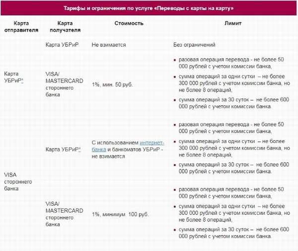 Тарифы и ограничения по услуге переводов Убрир