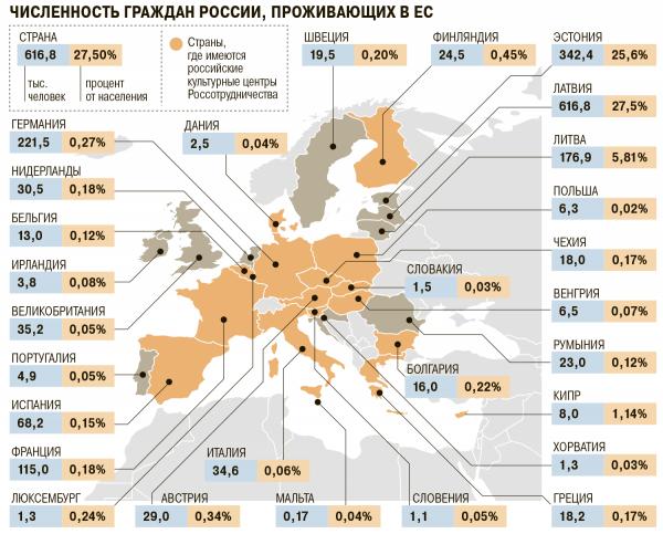 Статистика проживающих в ЕС граждан РОссии