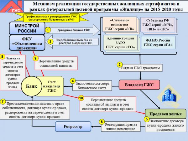 схема использования сертификата