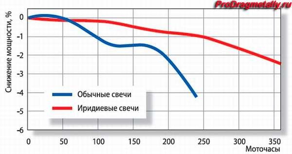 График ресурса иридиевой свечи