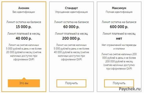 Лимиты на снятие наличных в VISA QIWI Wallet