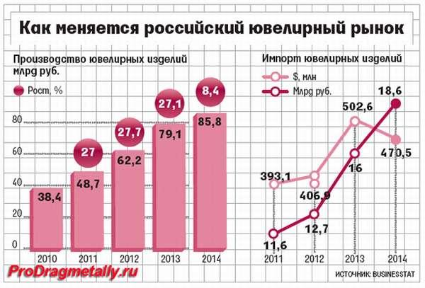 Динамика спроса на ювелирные изделия в России