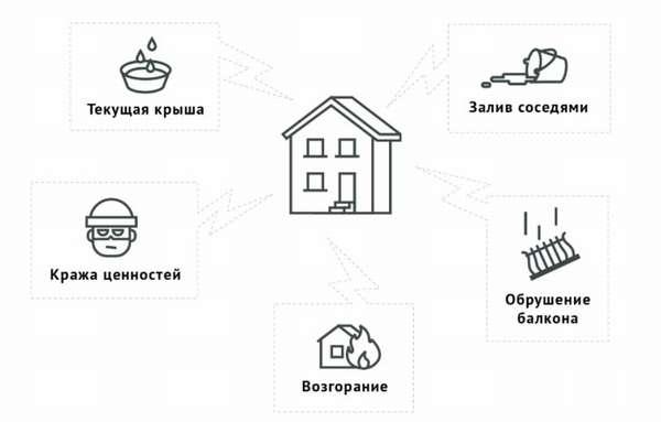 Условия страхования квартиры по ипотеке в 2019 году: калькулятор, цена полиса, расчет и пошаговая инструкция по оформлению