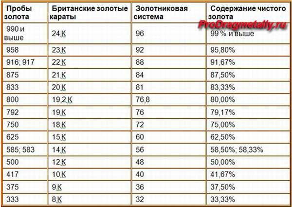 Таблица проб