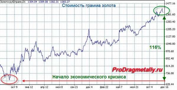 График курса золота