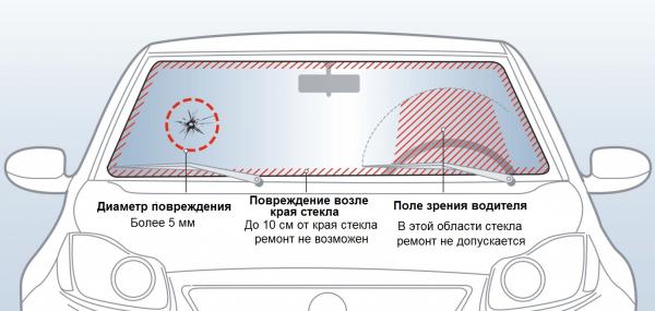 Схема — когда нужна замена лобового стекла