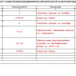 Таблица — 6–2