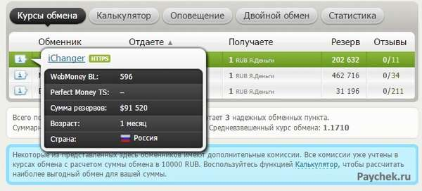 Обмен валюты PayPal на Яндекс.Деньги