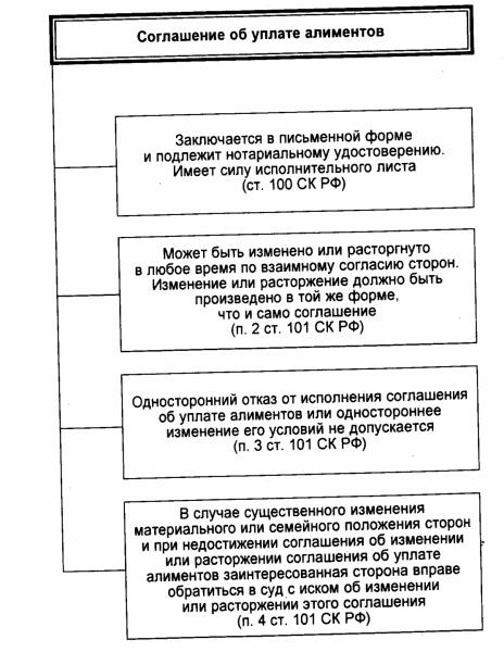 Схема по соглашению об уплате алиментов