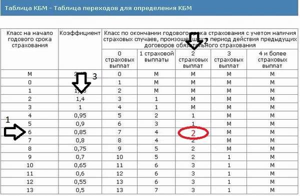 Таблица КБМ расчет