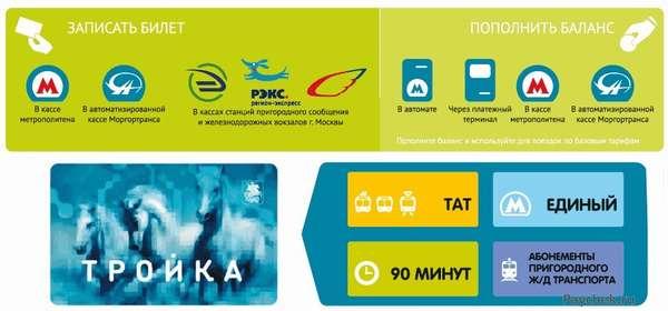 Варианты пополнения карточного счета «Тройка».