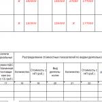 Продолжение таблицы 1–1 А