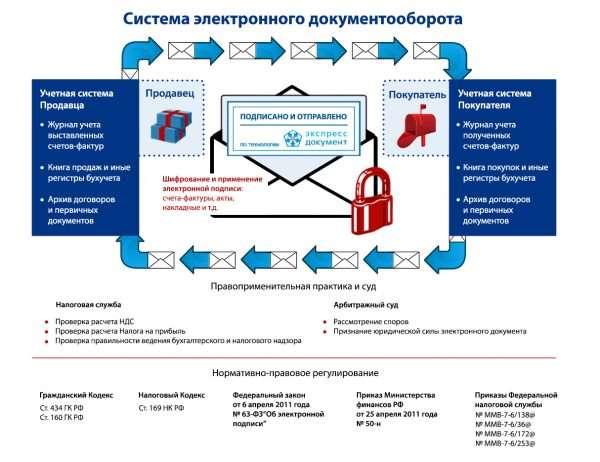 Схема электронного документооборота