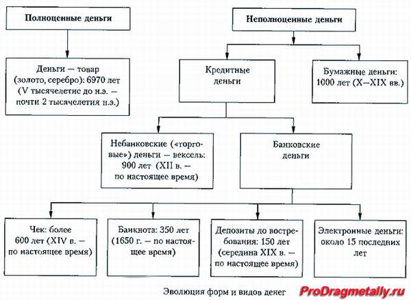 Таблица эволюции форм и видов денег