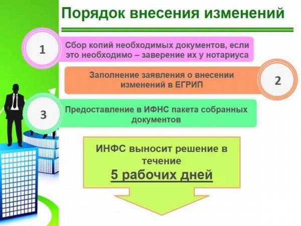 Схема внесения изменений в ЕГРИП