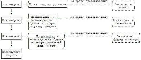 Схема наследования по представлению