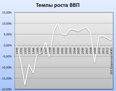 Темпы роста российского ВВП с 1990 по 2012 год