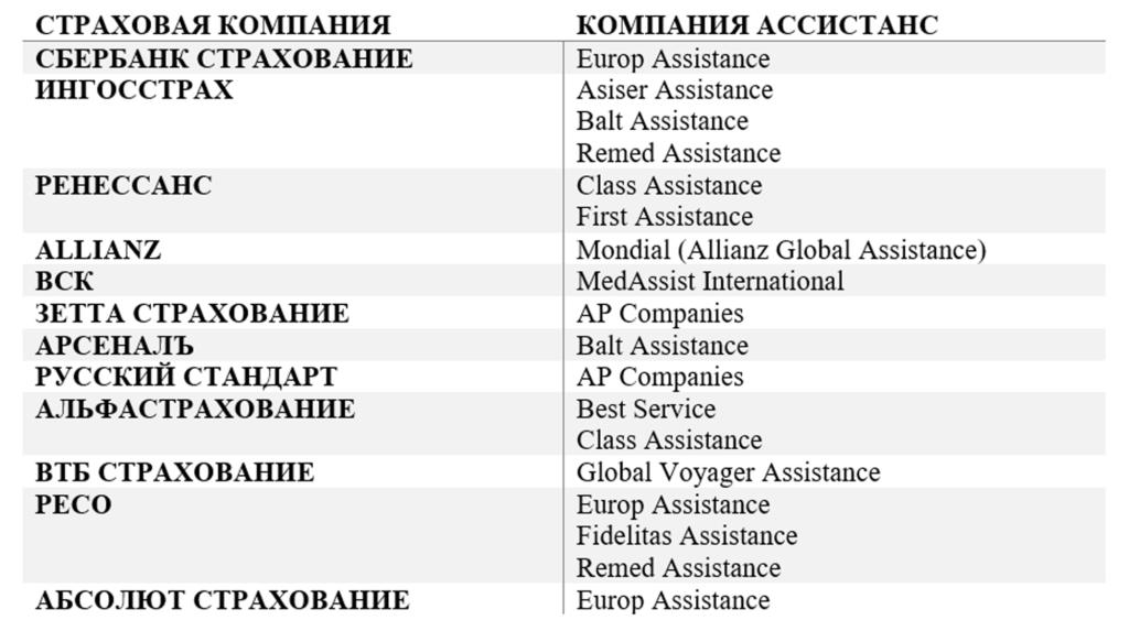 Страхование путешественников на сервисе «Черепаха»: калькулятор стоимость полиса для визы, плюсы и минусы, отзывы