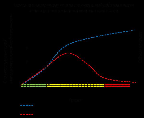 Схема изменения стоимости интеллектуальной собственности