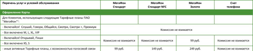 Тарифы по карте Мегафон