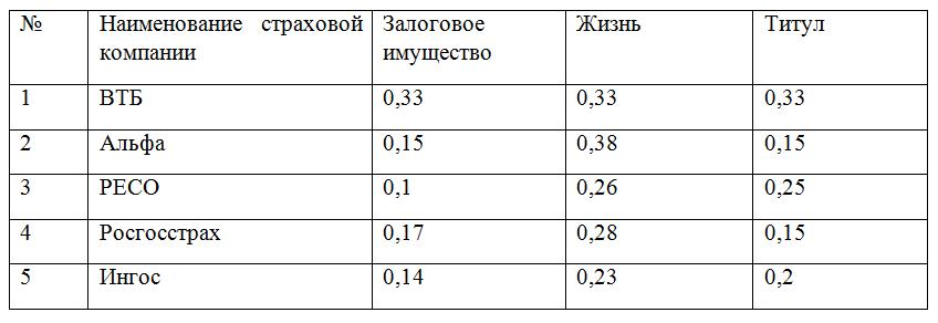 Перечень страховых компаний, аккредитованных Сбербанком в 2019 для ипотеки: где дешевле купить полис и калькулятор страховки