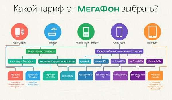 Как подобрать тариф от Мегафон в Поволжье?