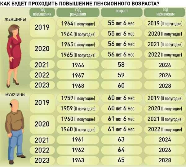 Сроки выхода на пенсию в переходный период