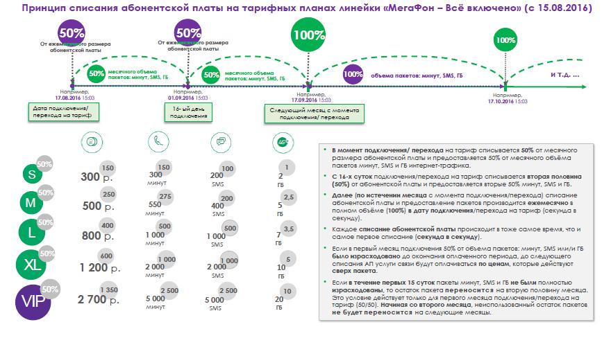 Подробный обзор тарифного плана «Все включено Л»