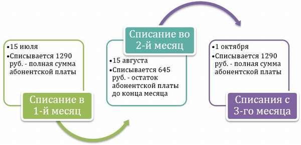 Подробное описание и возможности тарифного плана «Все включено XS»
