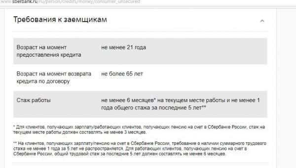 Требования к заёмщикам на сайте Сбербанка