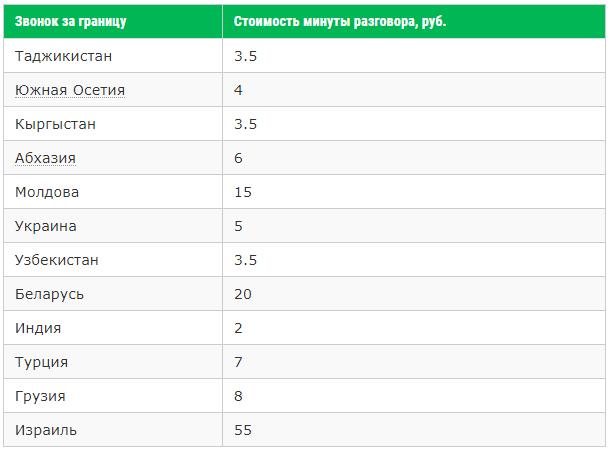 Актуальные тарифные планы Мегафон в Москве и Московской области в 2019 году